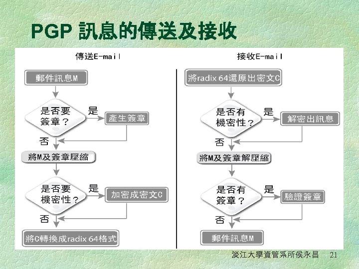 PGP 訊息的傳送及接收 淡江大學資管系所侯永昌 21