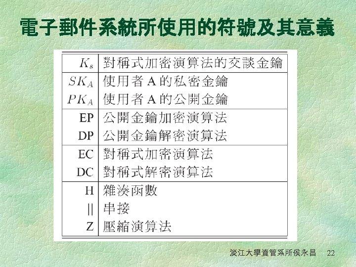 電子郵件系統所使用的符號及其意義 淡江大學資管系所侯永昌 22