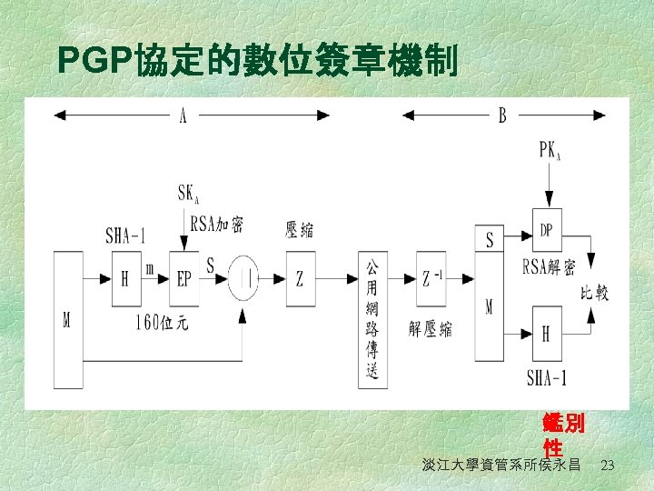 PGP協定的數位簽章機制 PGP的數位簽章結構 圖 鑑別 性 淡江大學資管系所侯永昌 23