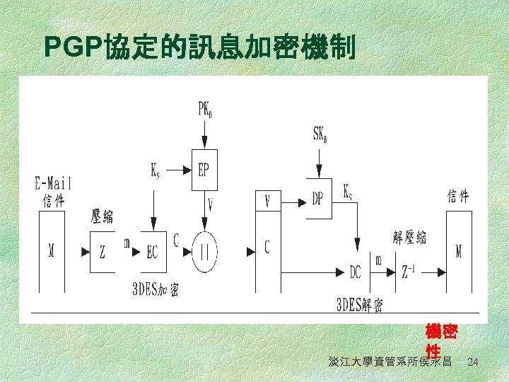 PGP協定的訊息加密機制 PGP的訊息加密結構 圖 機密 性 淡江大學資管系所侯永昌 24