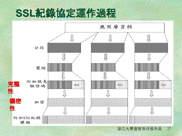 SSL紀錄協定運作過程 完整 性 機密 性 淡江大學資管系所侯永昌 27