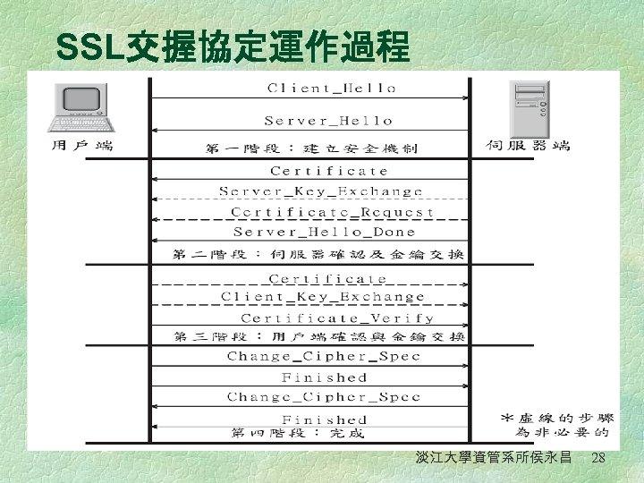 SSL交握協定運作過程 淡江大學資管系所侯永昌 28