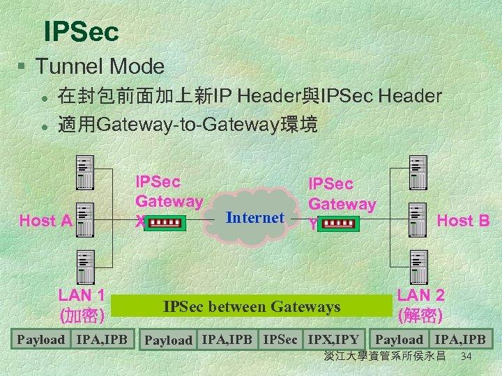 IPSec § Tunnel Mode l l 在封包前面加上新IP Header與IPSec Header 適用Gateway-to-Gateway環境 Host A LAN 1