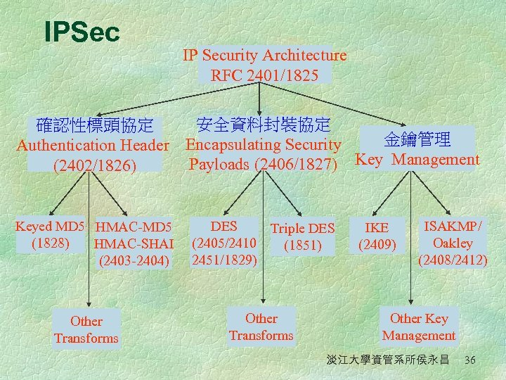 IPSec IP Security Architecture RFC 2401/1825 安全資料封裝協定 確認性標頭協定 金鑰管理 Authentication Header Encapsulating Security Payloads