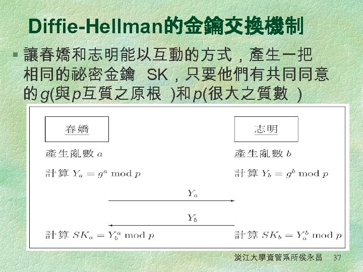 Diffie-Hellman的金鑰交換機制 § 讓春嬌和志明能以互動的方式,產生一把 相同的祕密金鑰 SK,只要他們有共同同意 的 g(與 p互質之原根 )和 p(很大之質數 ) 淡江大學資管系所侯永昌 37