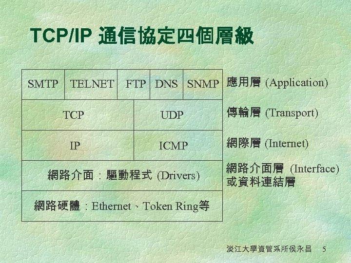 TCP/IP 通信協定四個層級 SMTP TELNET FTP DNS SNMP 應用層 (Application) TCP UDP 傳輸層 (Transport) IP