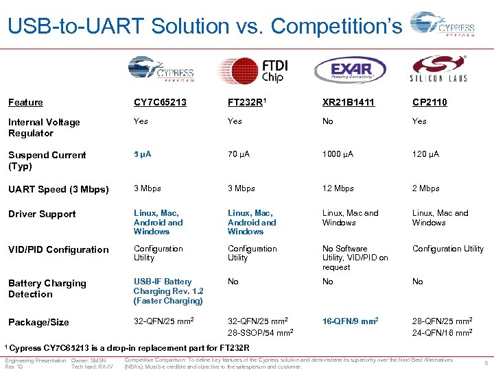 USB-to-UART Solution vs. Competition's Feature CY 7 C 65213 FT 232 R 1 XR