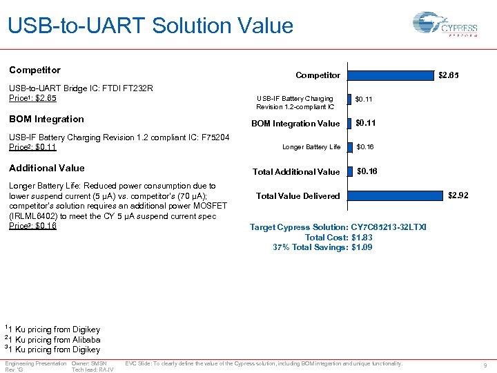 USB-to-UART Solution Value Competitor $2. 65 Competitor USB-to-UART Bridge IC: FTDI FT 232 R