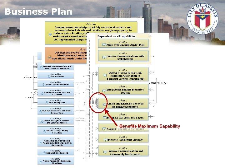 Business Plan Benefits Maximum Capability