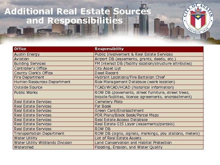 Additional Real Estate Sources and Responsibilities Office Austin Energy Aviation Building Services Controller's Office