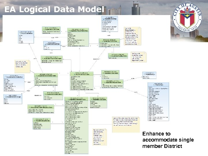 EA Logical Data Model Enhance to accommodate single member District