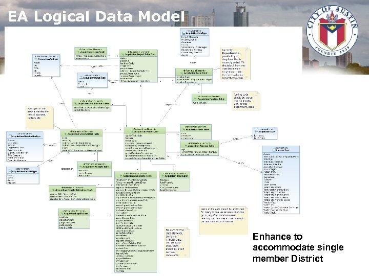 EA Logical Data Model Enhance to accommodate single member District