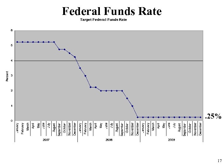 Federal Funds Rate . 25% 17