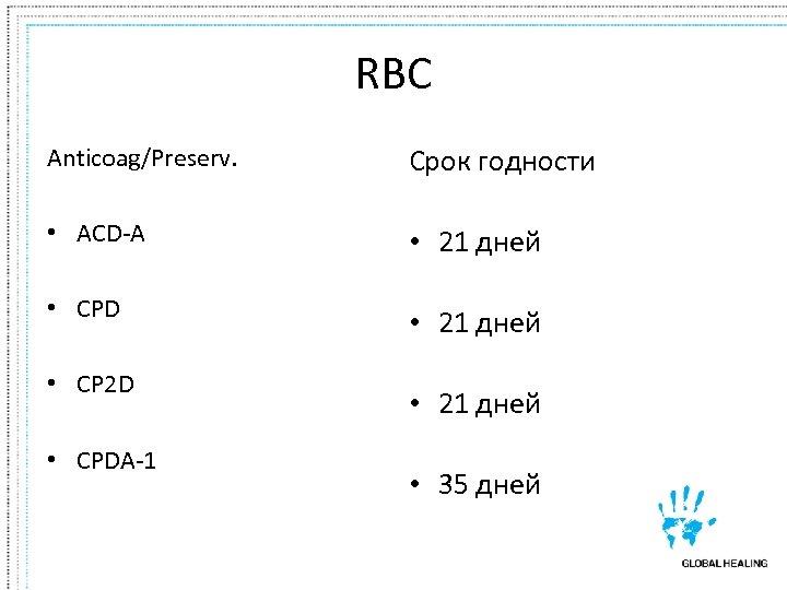 RBC Anticoag/Preserv. Срок годности • ACD-A • 21 дней • CPD • 21 дней