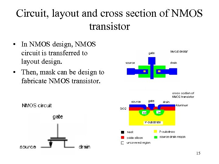 Circuit, layout and cross section of NMOS transistor • In NMOS design, NMOS circuit