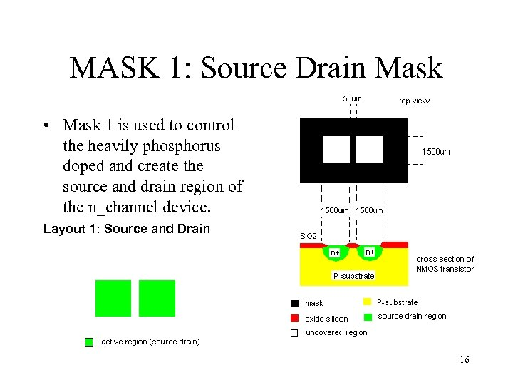 MASK 1: Source Drain Mask • Mask 1 is used to control the heavily