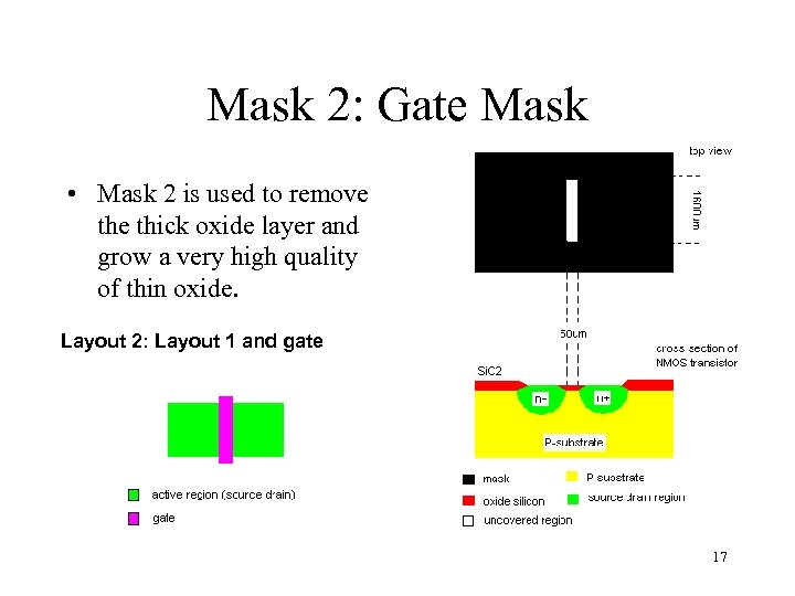 Mask 2: Gate Mask • Mask 2 is used to remove thick oxide layer