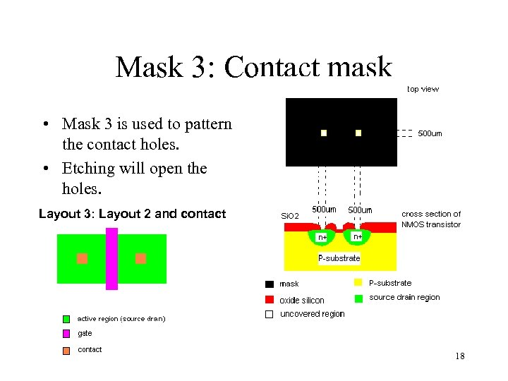 Mask 3: Contact mask • Mask 3 is used to pattern the contact holes.