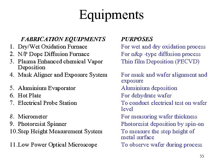 Equipments 1. 2. 3. 4. FABRICATION EQUIPMENTS Dry/Wet Oxidation Furnace N/P Dope Diffusion Furnace