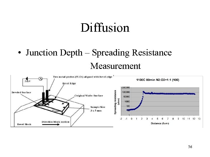 Diffusion • Junction Depth – Spreading Resistance Measurement 56