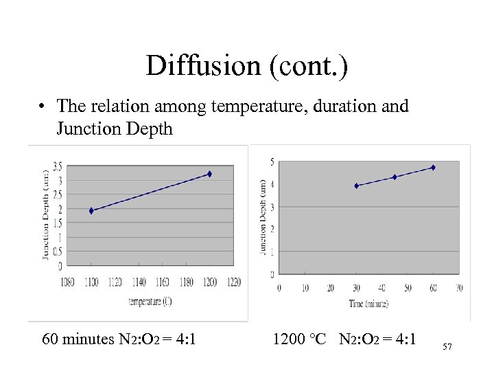 Diffusion (cont. ) • The relation among temperature, duration and Junction Depth 60 minutes