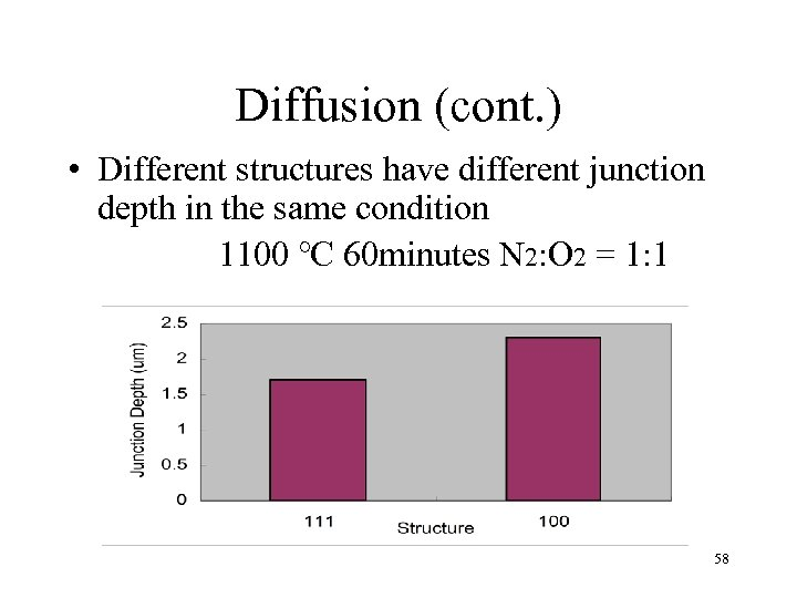 Diffusion (cont. ) • Different structures have different junction depth in the same condition