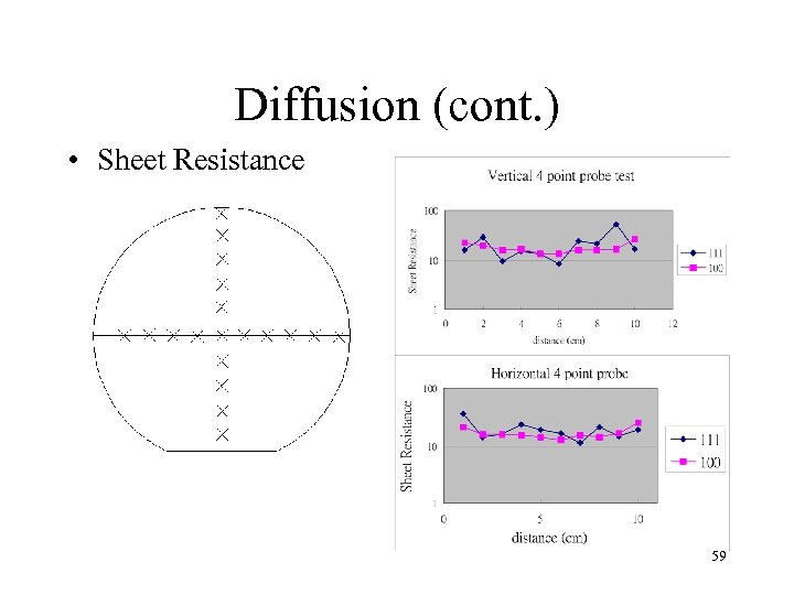 Diffusion (cont. ) • Sheet Resistance 59