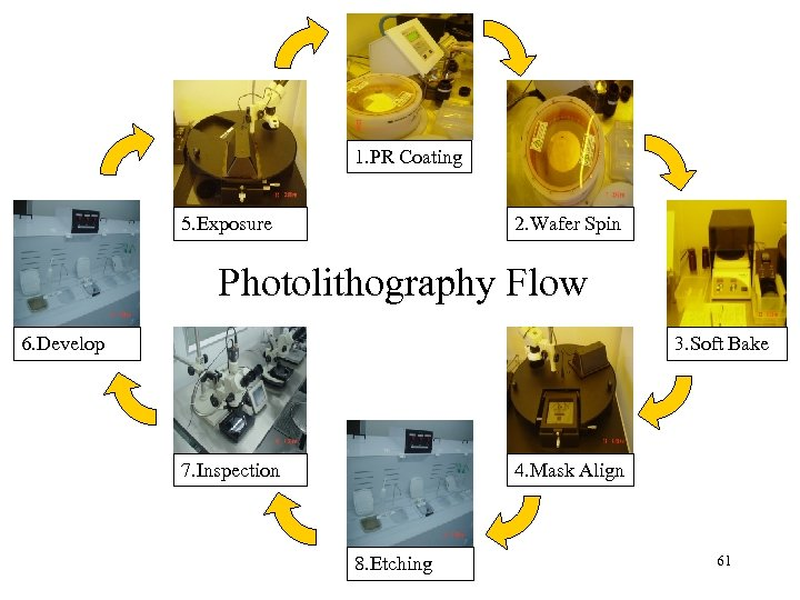 1. PR Coating 2. Wafer Spin 5. Exposure Photolithography Flow 6. Develop 3. Soft