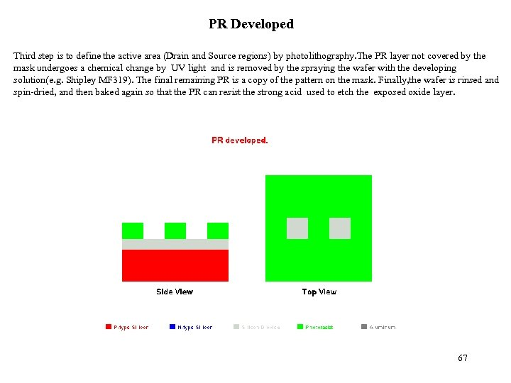 PR Developed Third step is to define the active area (Drain and Source regions)