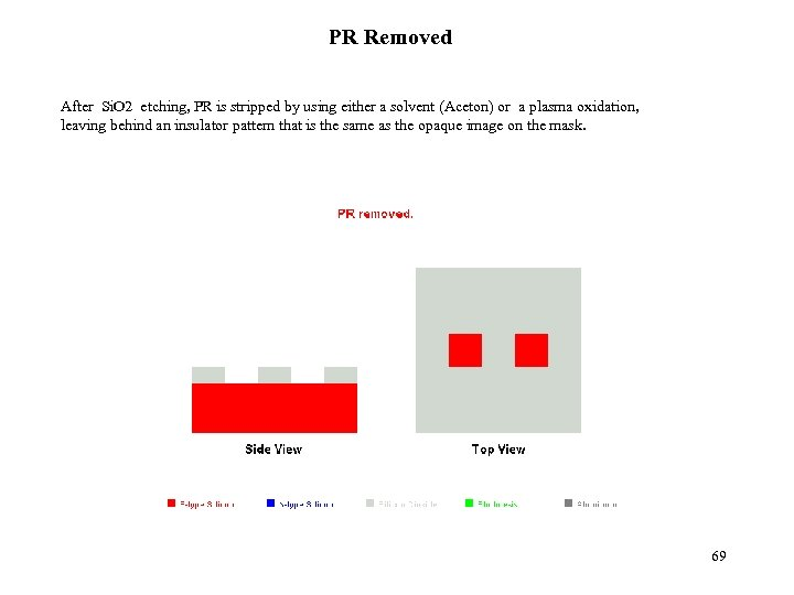 PR Removed After Si. O 2 etching, PR is stripped by using either a