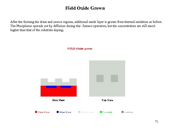 Field Oxide Grown After the forming the drain and source regions, additional oxide layer