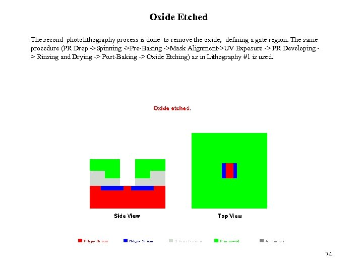 Oxide Etched The second photolithography process is done to remove the oxide, defining a