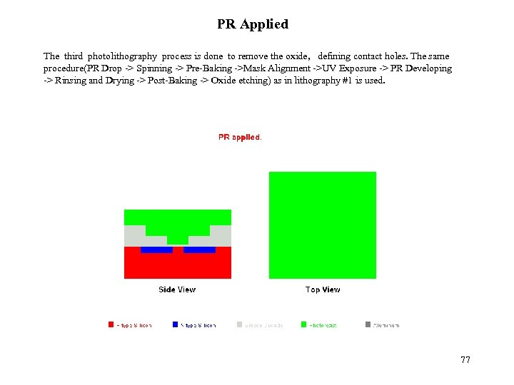 PR Applied The third photolithography process is done to remove the oxide, defining contact