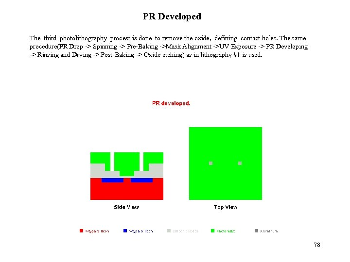 PR Developed The third photolithography process is done to remove the oxide, defining contact