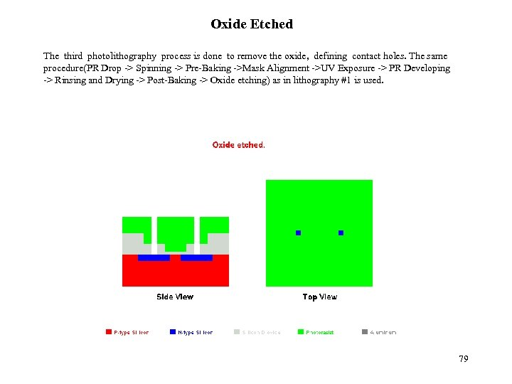 Oxide Etched The third photolithography process is done to remove the oxide, defining contact