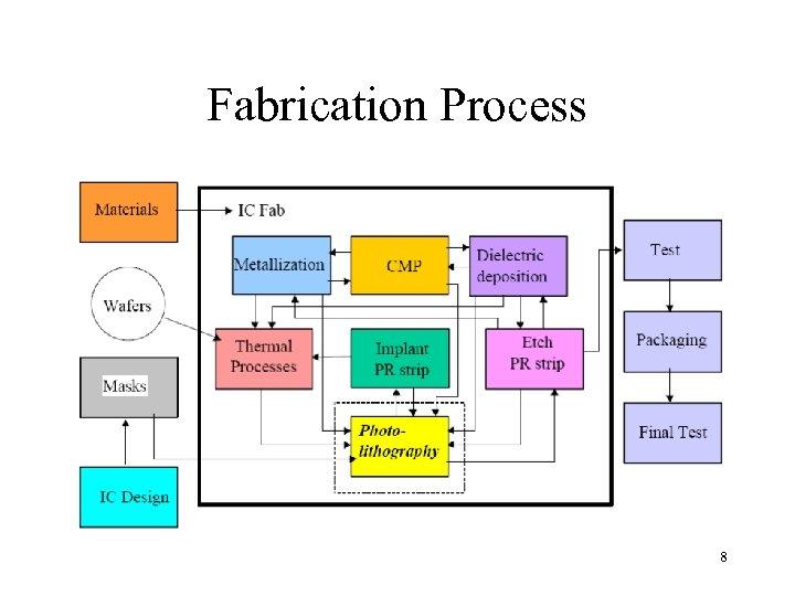 Fabrication Process 8