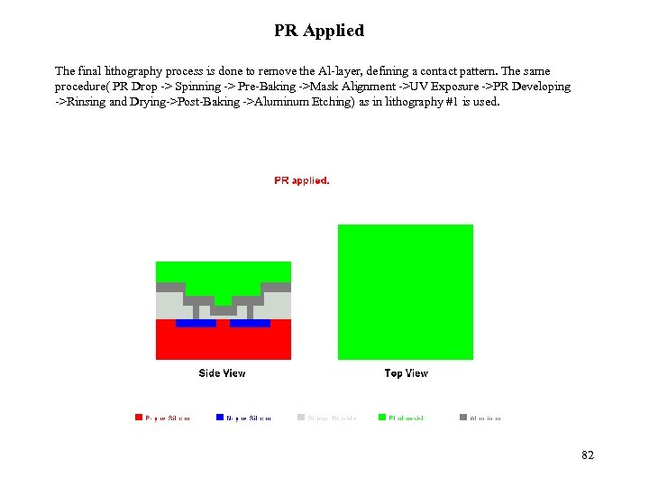 PR Applied The final lithography process is done to remove the Al-layer, defining a