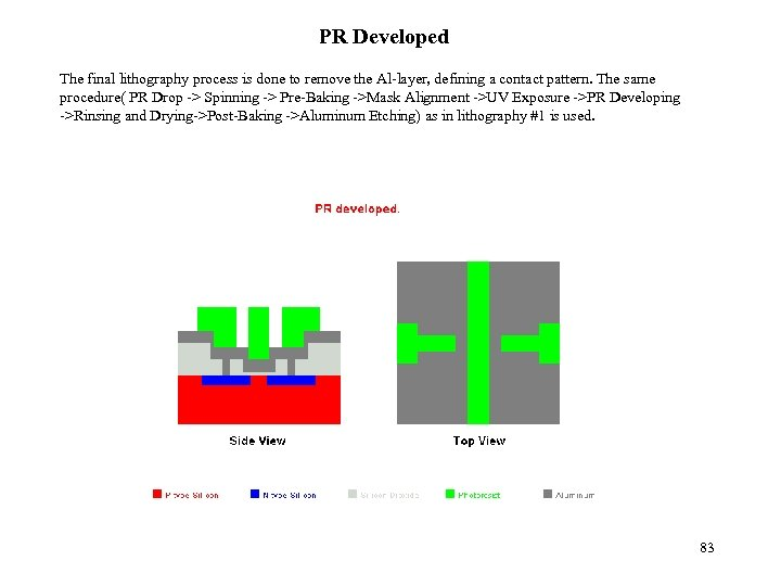 PR Developed The final lithography process is done to remove the Al-layer, defining a