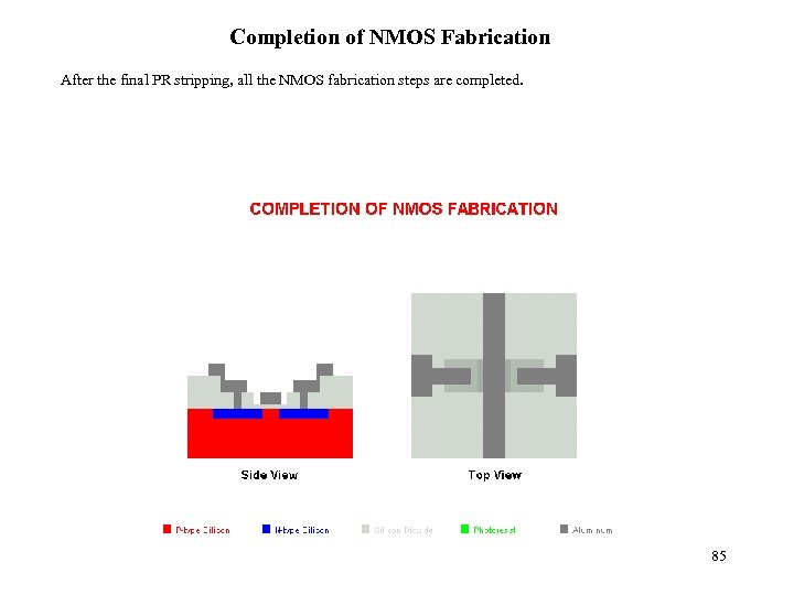 Completion of NMOS Fabrication After the final PR stripping, all the NMOS fabrication steps