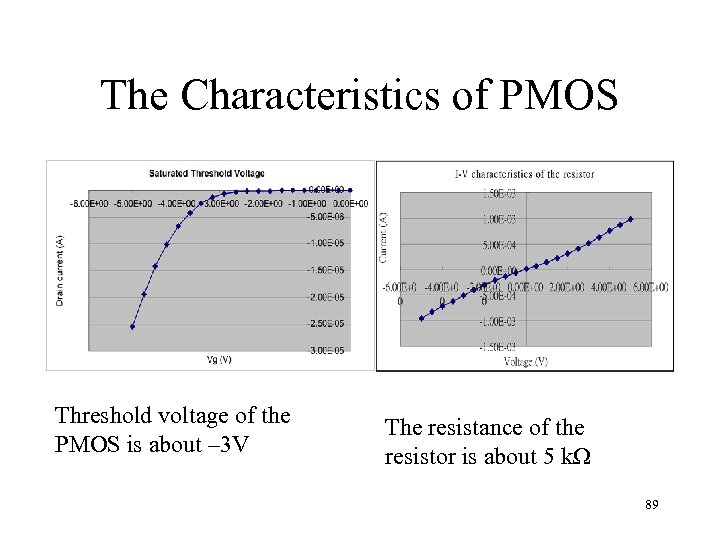 The Characteristics of PMOS Threshold voltage of the PMOS is about – 3 V