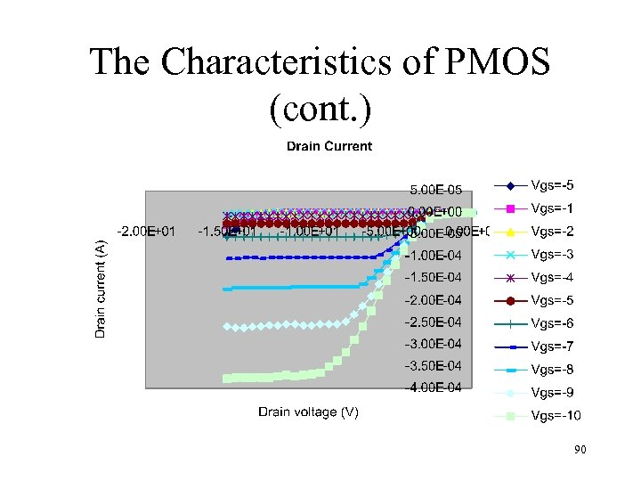 The Characteristics of PMOS (cont. ) 90