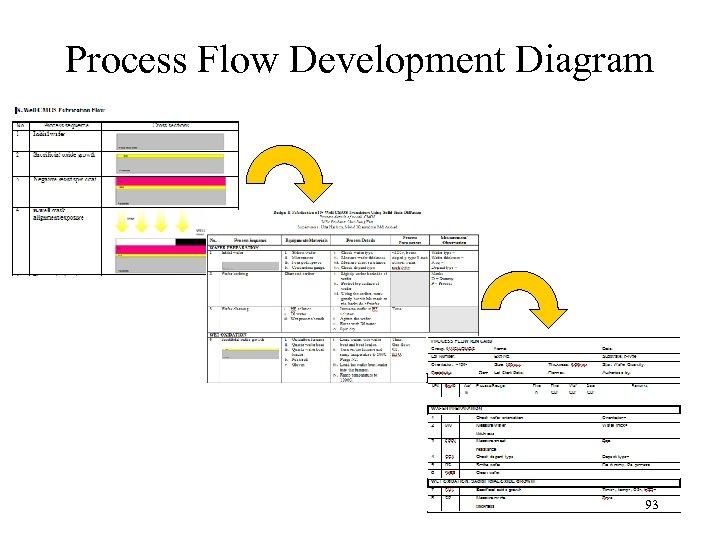 Process Flow Development Diagram 93