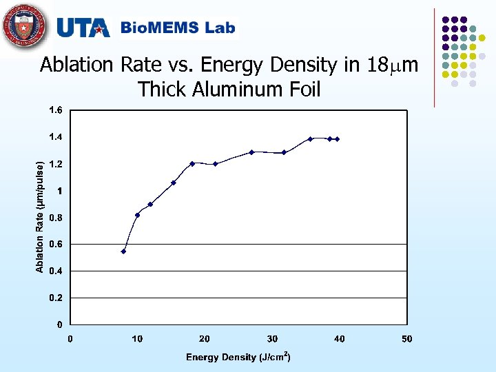 Ablation Rate vs. Energy Density in 18 m Thick Aluminum Foil