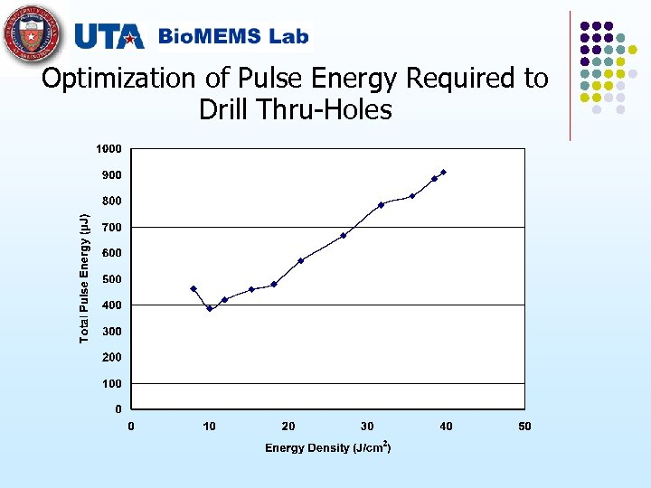 Optimization of Pulse Energy Required to Drill Thru-Holes