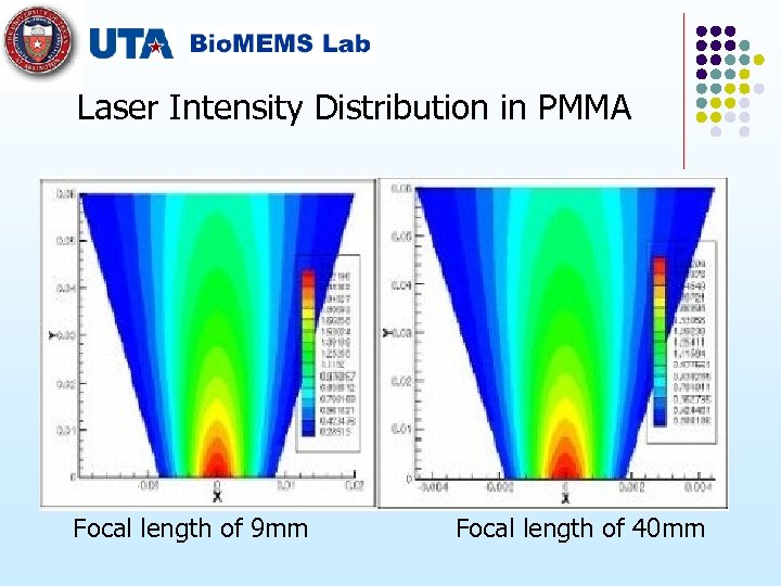 Laser Intensity Distribution in PMMA Focal length of 9 mm Focal length of 40