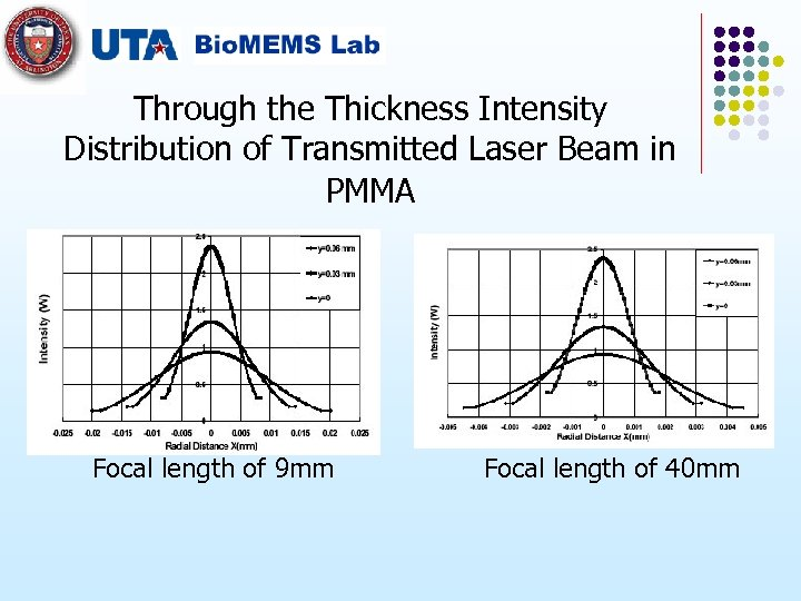 Through the Thickness Intensity Distribution of Transmitted Laser Beam in PMMA Focal length of