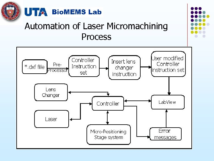 Automation of Laser Micromachining Process
