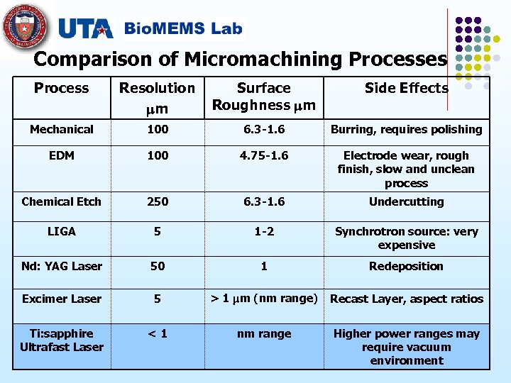 Comparison of Micromachining Processes Process Resolution m Surface Roughness m Side Effects Mechanical 100