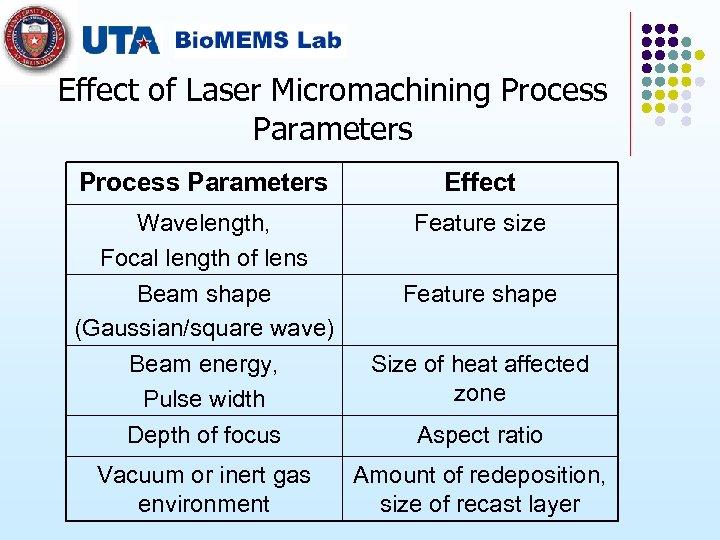 Effect of Laser Micromachining Process Parameters Effect Wavelength, Focal length of lens Beam shape