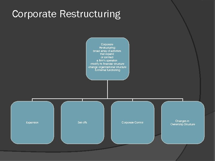 Corporate Restructuring: broad array of activities that expand or contract a firm's operation -modify